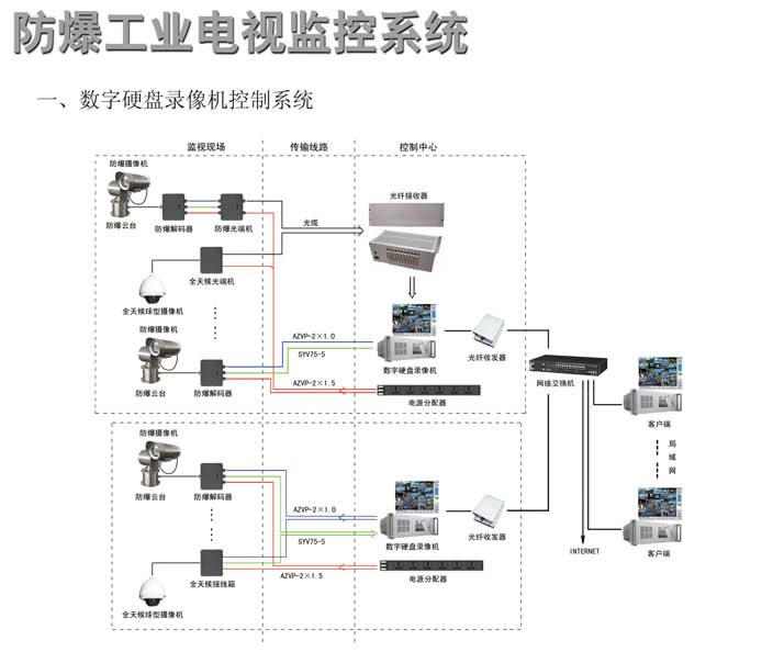 """防爆摄像机 本信息的网址是:http://buy.cntrades.com/show-1443617.html 详细参数: DSJ型防爆摄像机是专为石油化工、医药、国防等含有易燃易爆气体的危险场所而设计的防爆电器设备。DSJ型防爆摄像机完全按照""""爆炸性气体环境用电气设备""""国家标准设计和生产。可对要害部门或部位进行全方位多角度安全监视,是现代化监管的重要设备。 产品特点 采用304或316L型不锈钢材料激光焊接而成 304不锈钢:适用于酸碱腐蚀的工厂环境 316L不锈钢:适用于盐雾腐"""